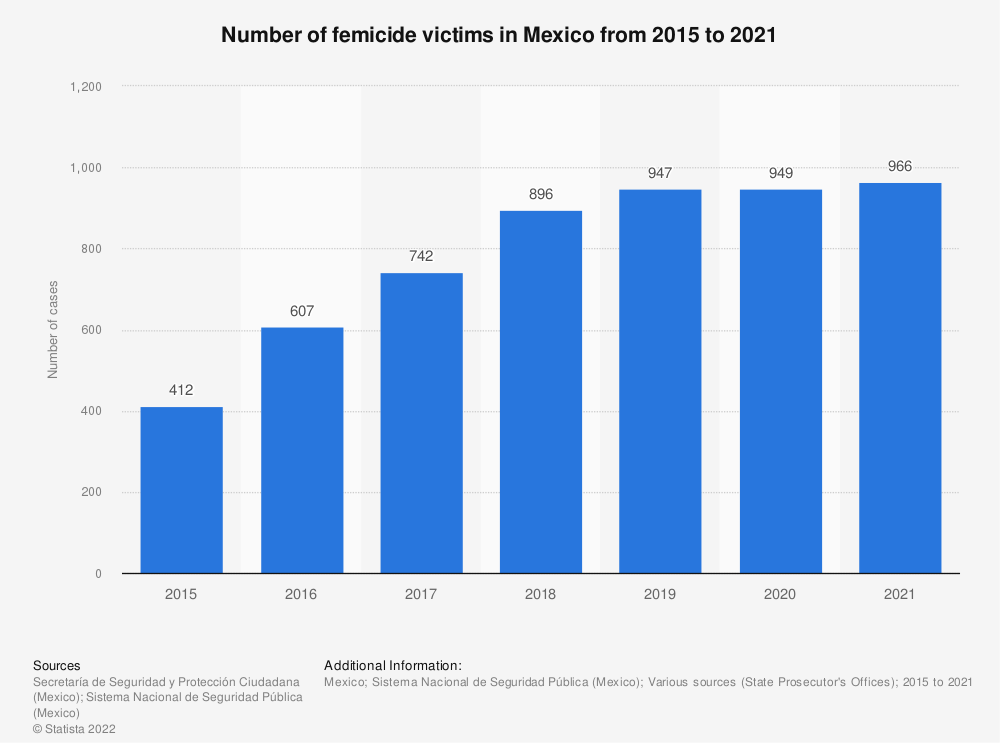 Statistic: Number of femicide victims in Mexico from 2015 to 2019 | Statista