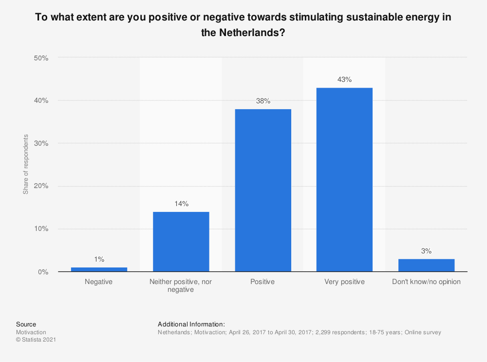 Statistic: To what extent are you positive or negative towards stimulating sustainable energy in the Netherlands? | Statista