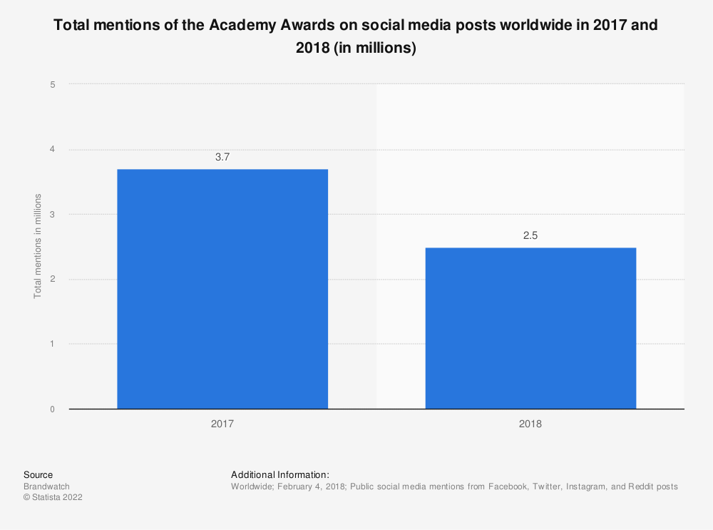 Statistic: Total mentions of the Academy Awards on social media posts worldwide in 2017 and 2018 (in millions) | Statista