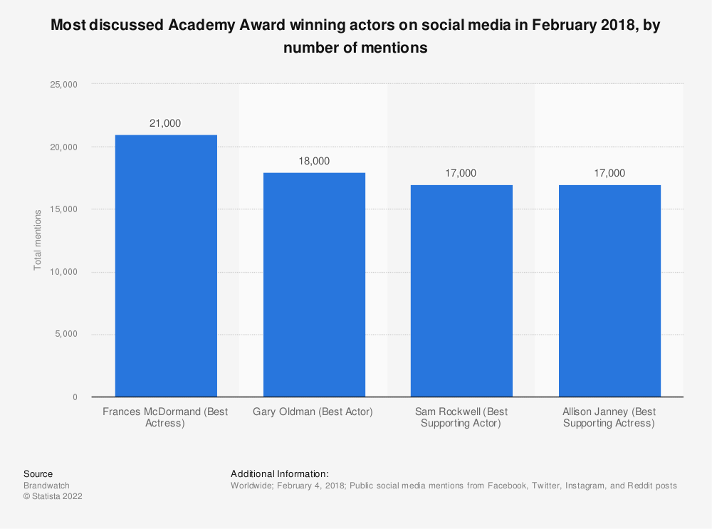 Statistic: Most discussed Academy Award winning actors on social media in February 2018, by number of mentions | Statista