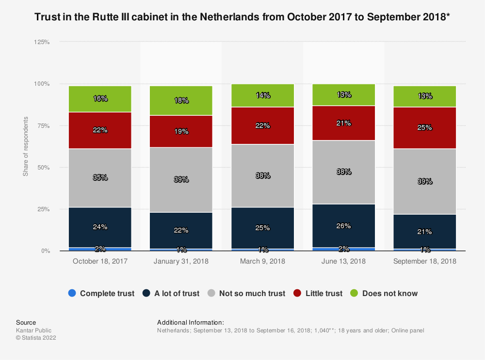 Statistic: Trust in the Rutte III cabinet in the Netherlands from October 2017 to September 2018* | Statista