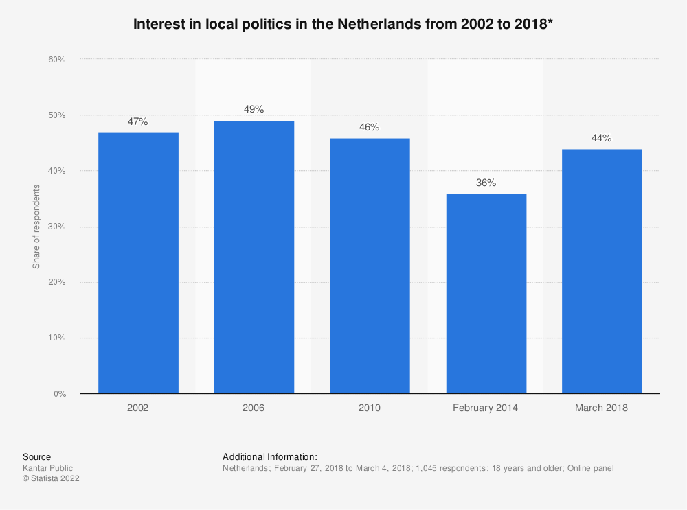 Statistic: Interest in local politics in the Netherlands from 2002 to 2018* | Statista