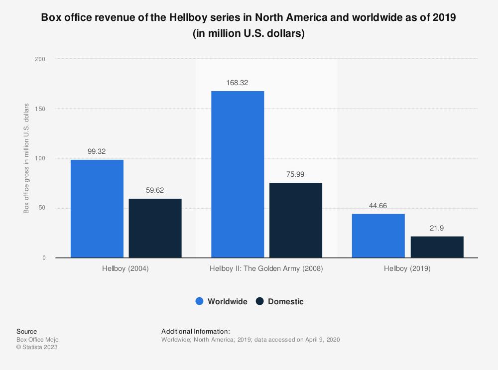Statistic: Box office revenue of the Hellboy series worldwide as of 2018 (in million U.S. dollars) | Statista