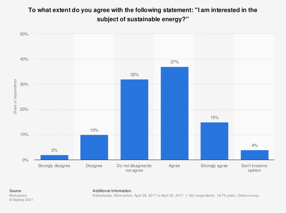 Statistic: To what extent do you agree with the following statement: ''I am interested in the subject of sustainable energy?'' | Statista