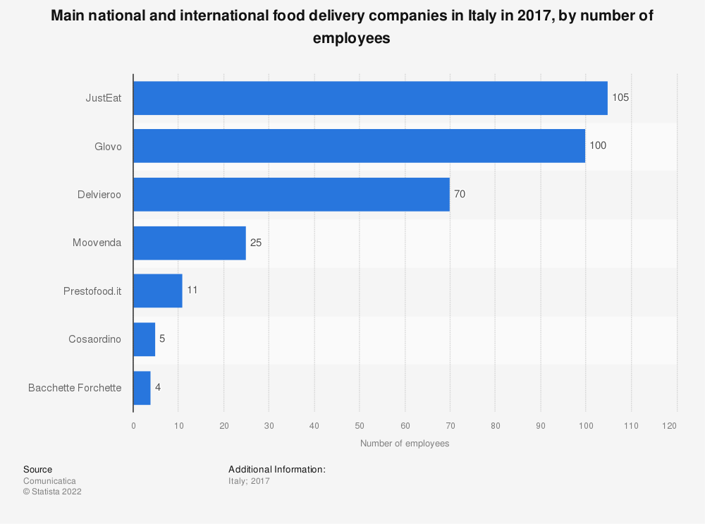 Statistic: Main national and international food delivery companies in Italy in 2017, by number of employees | Statista