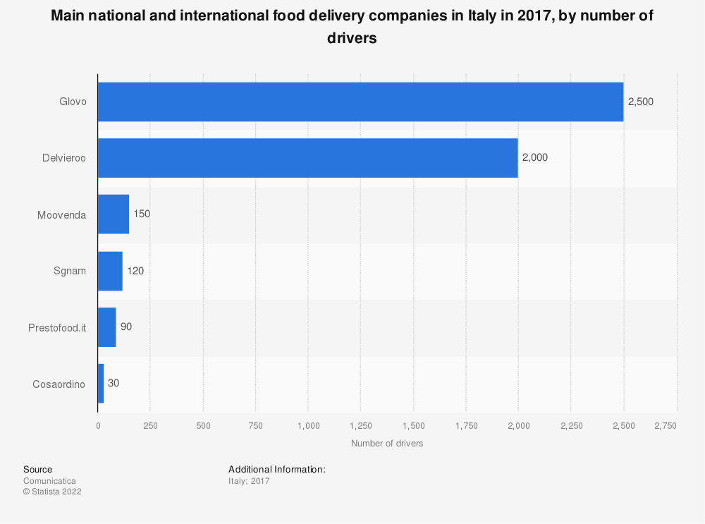 Statistic: Main national and international food delivery companies in Italy in 2017, by number of drivers | Statista