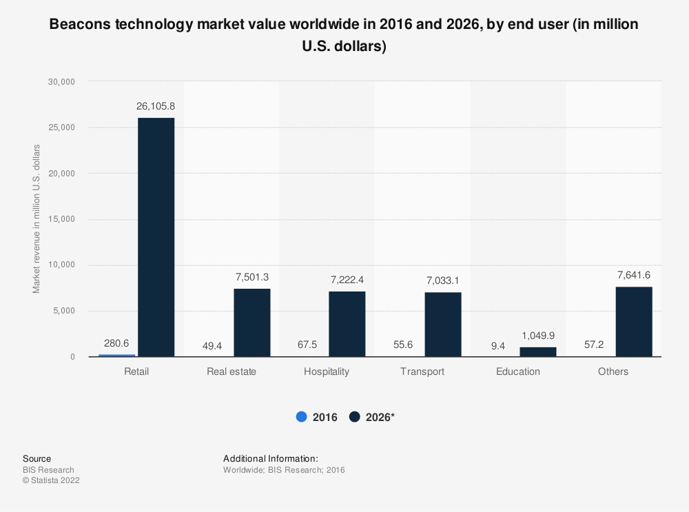 Statistic: Beacons technology market value worldwide in 2016 and 2026, by end user (in million U.S. dollars)   Statista