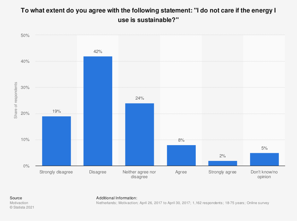 Statistic: To what extent do you agree with the following statement: ''I do not care if the energy I use is sustainable?''   Statista