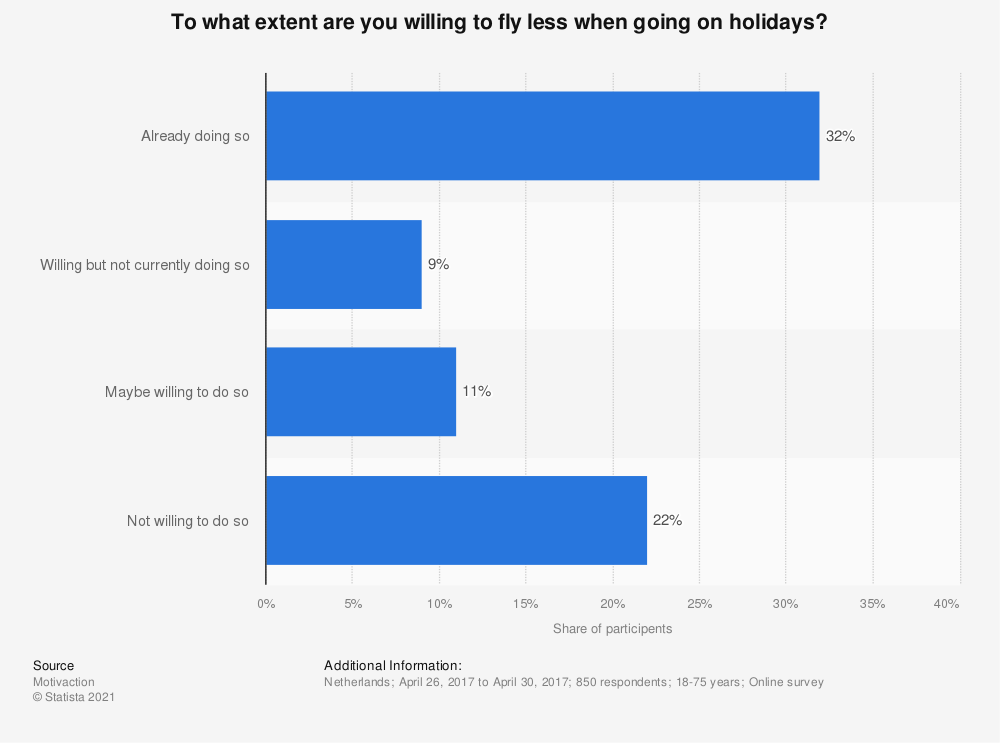 Statistic: To what extent are you willing to fly less when going on holidays? | Statista