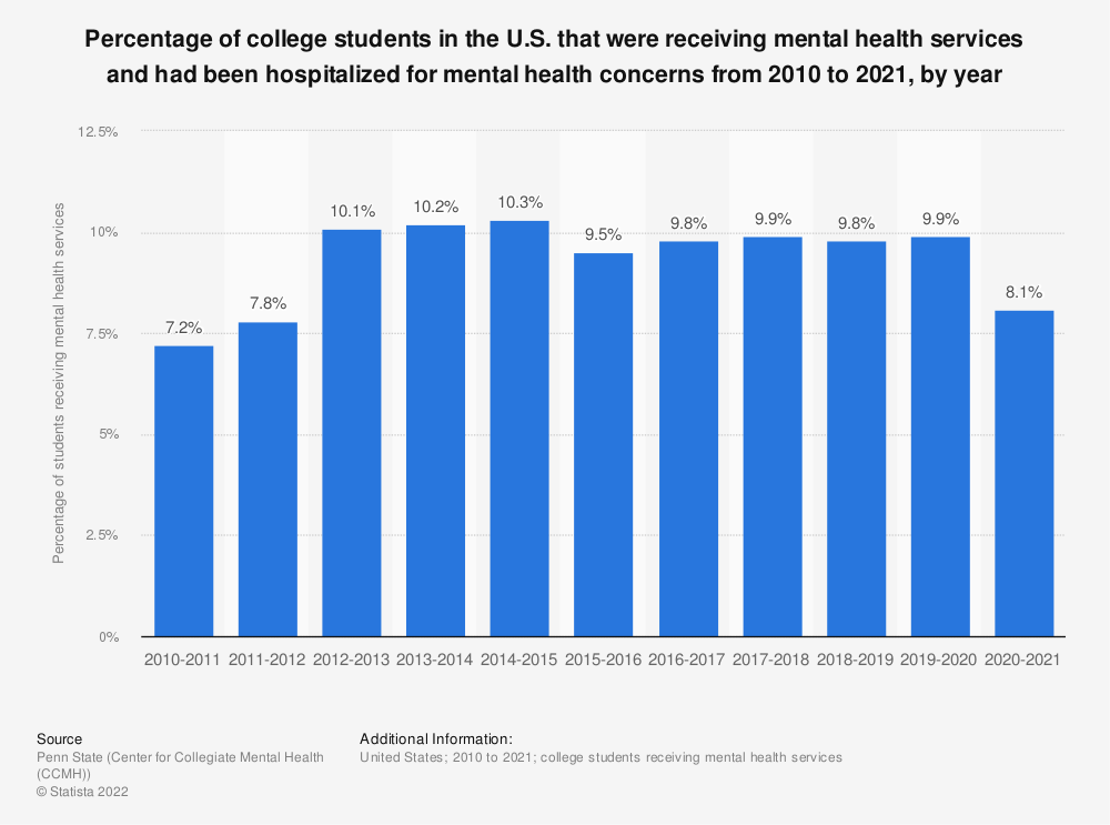 Statistic: Percentage of college students in the U.S. that were receiving mental health services and had been hospitalized for mental health concerns from 2010 to 2019, by year | Statista