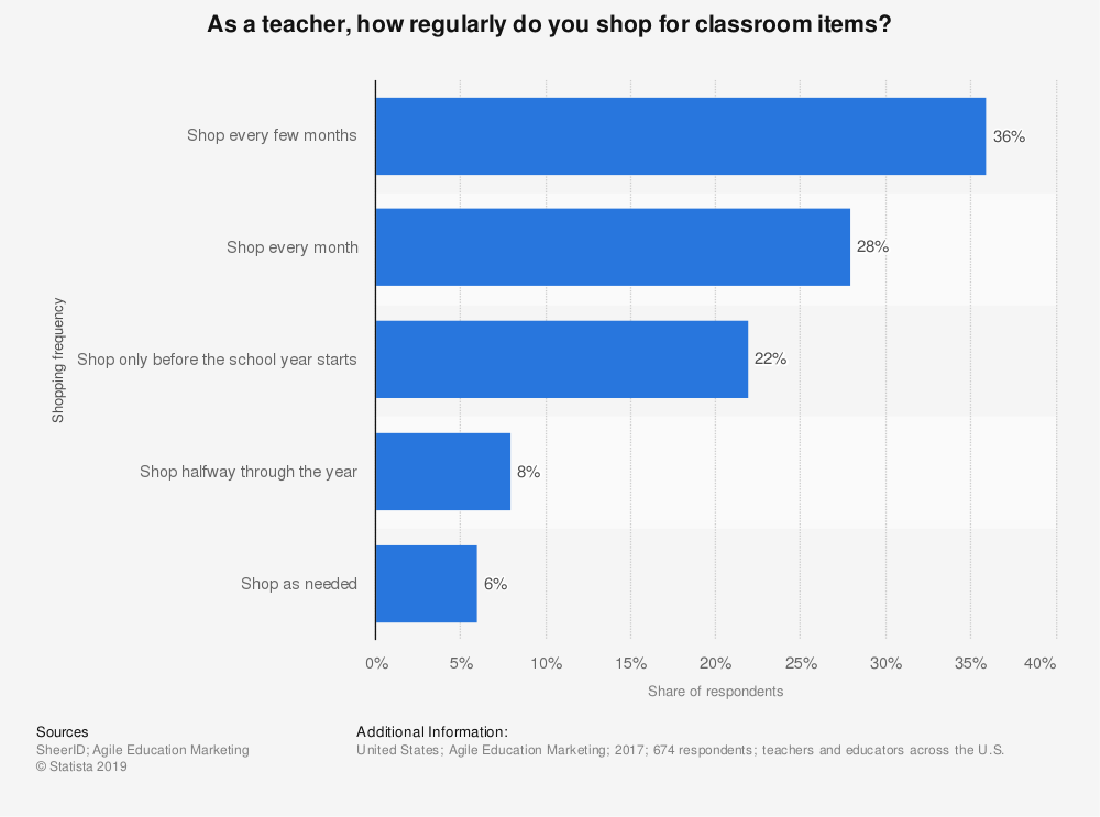 Statistic: As a teacher, how regularly do you shop for classroom items? | Statista