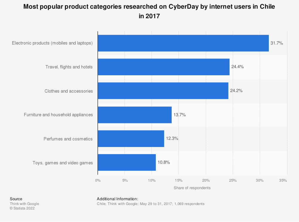 Statistic: Most popular product categories researched on CyberDay by internet users in Chile in 2017 | Statista