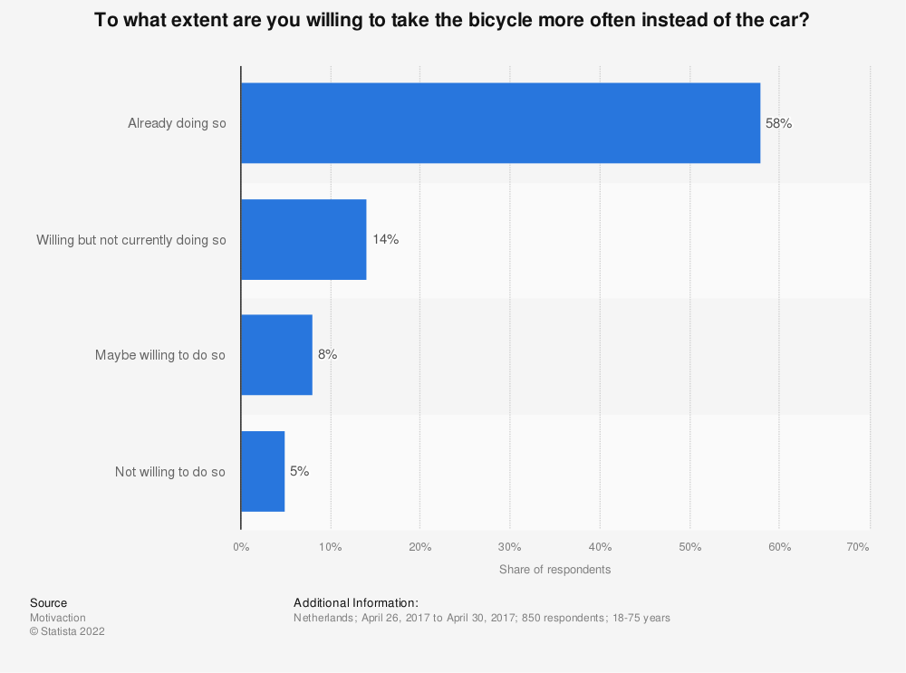Statistic: To what extent are you willing to take the bicycle more often instead of the car? | Statista