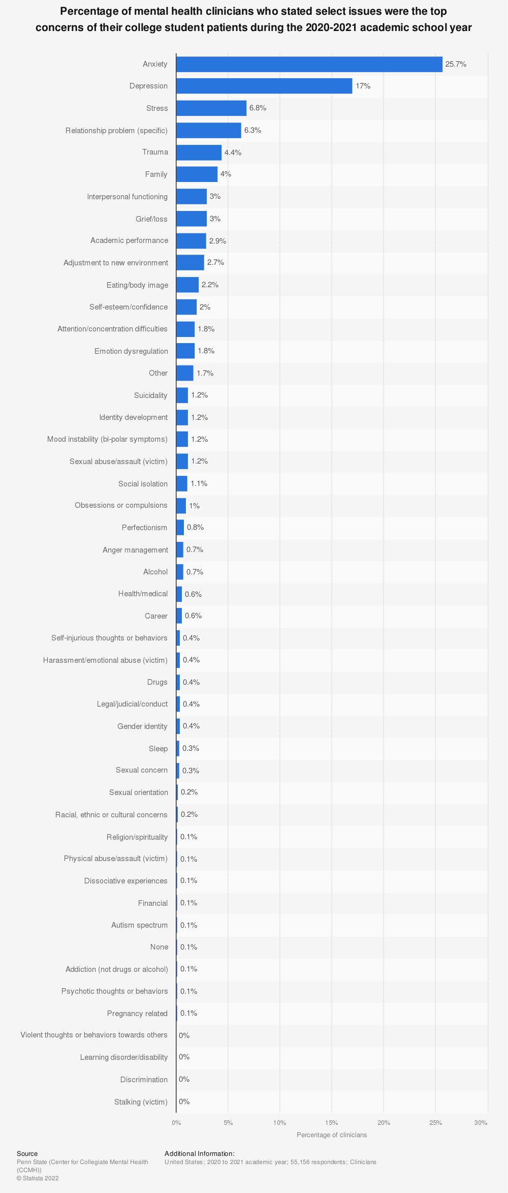 Statistic: Percentage of mental health clinicians who stated select issues were the top concerns of their college student patients during the 2017-2018 academic school year | Statista