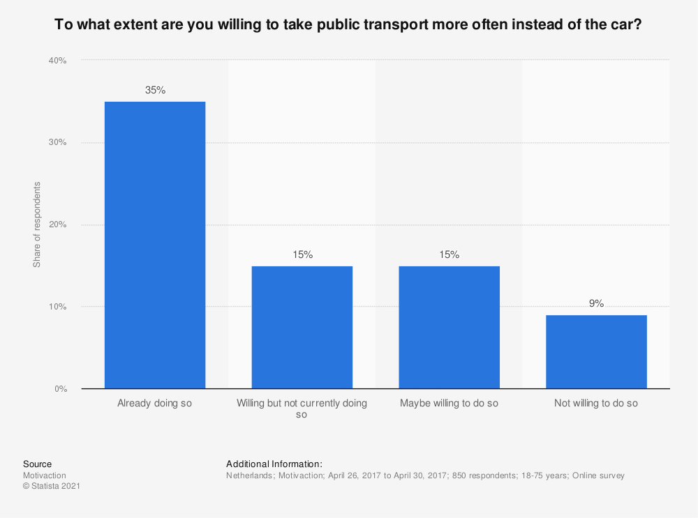 Statistic: To what extent are you willing to take public transport more often instead of the car?    | Statista