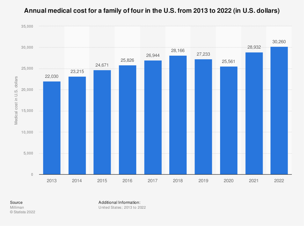 Statistic: Annual medical cost for a family of four in the U.S. from 2013 to 2018 (in U.S. dollars) | Statista
