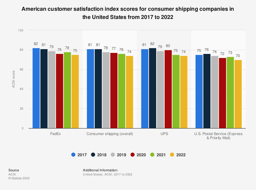 Statistic: American customer satisfaction index scores for consumer shipping companies in the United States from 2017 to 2019 | Statista
