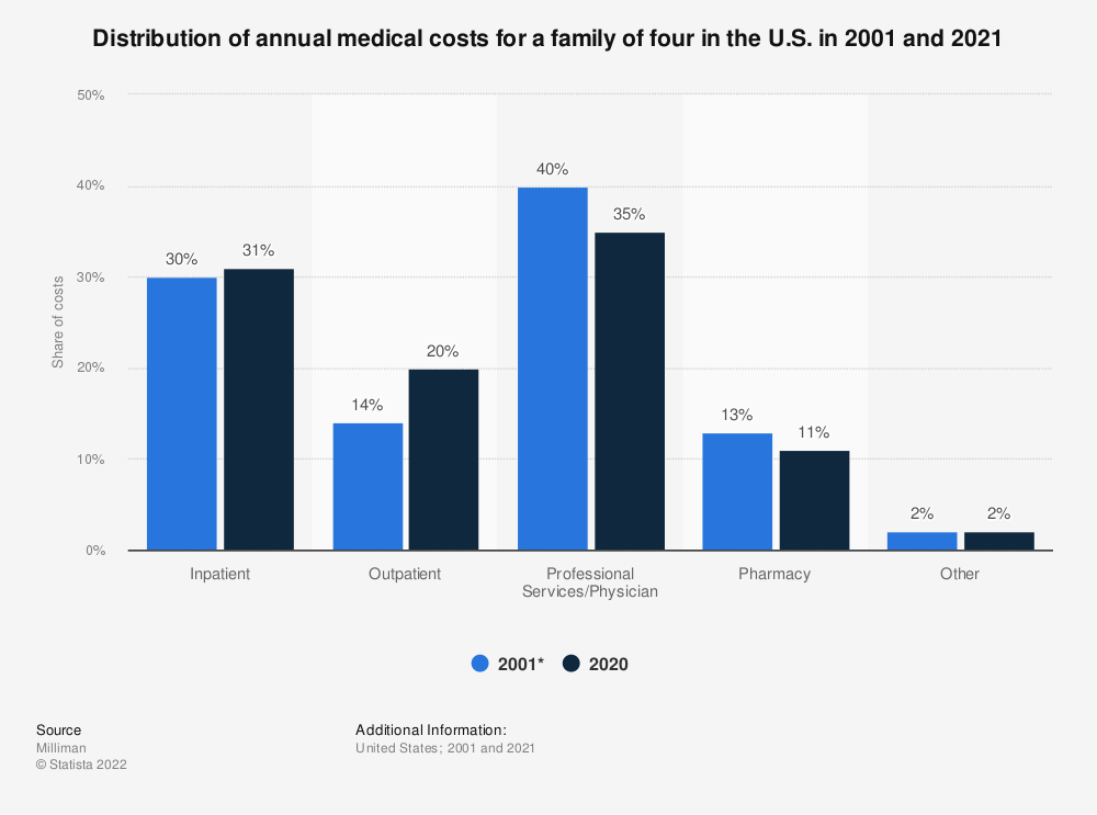 Statistic: Distribution of annual medical costs for a family of four in the U.S. in 2001 and 2019 | Statista