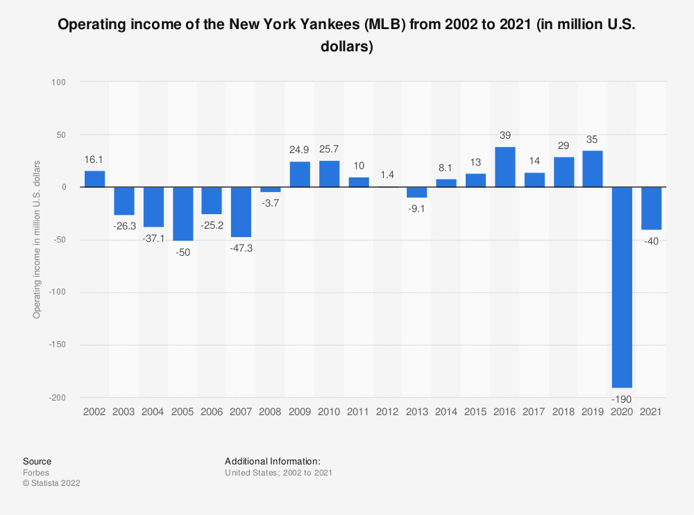 Statistic: Operating income of the New York Yankees (MLB) from 2002 to 2019 (in million U.S. dollars)* | Statista