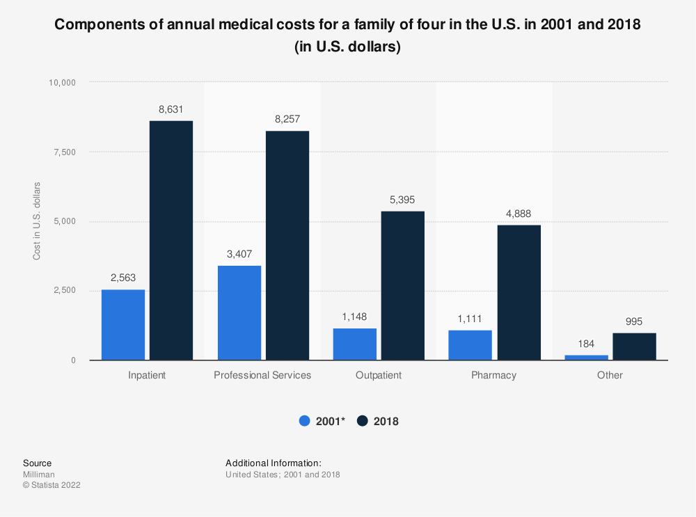 Statistic: Components of annual medical costs for a family of four in the U.S. in 2001 and 2018 (in U.S. dollars) | Statista