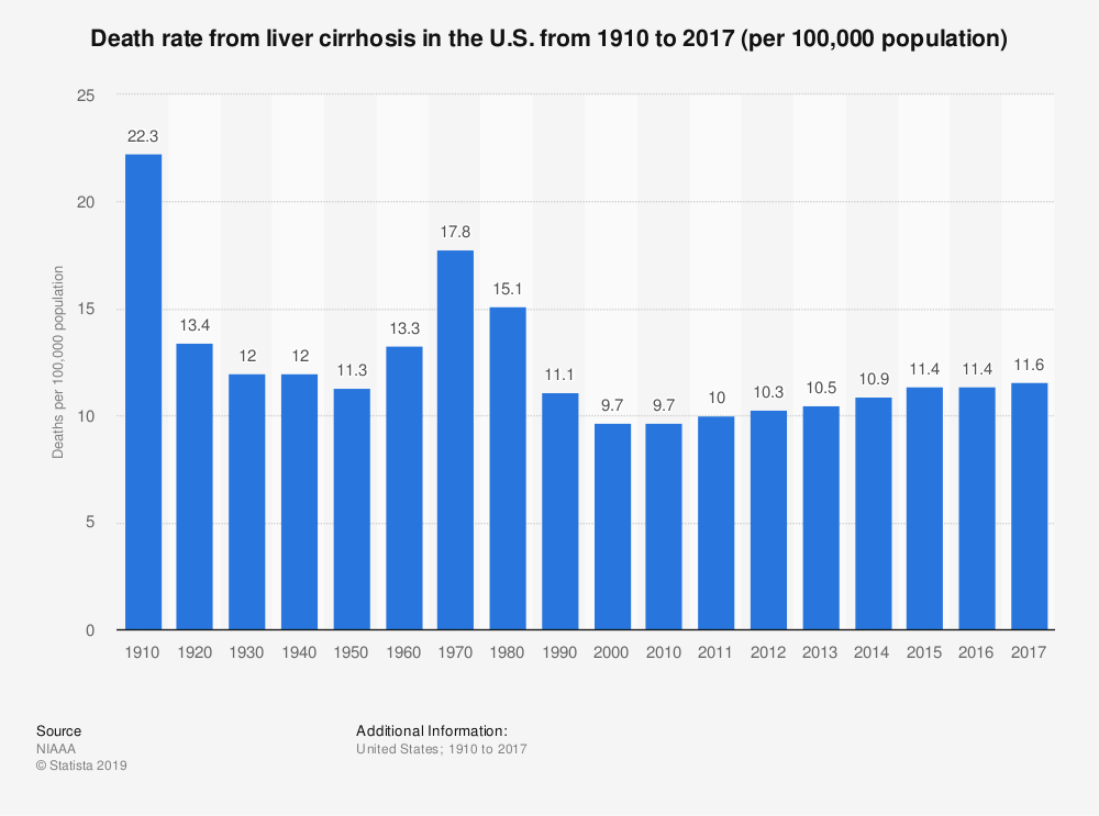 Statistic: Death rate from liver cirrhosis in the U.S. from 1910 to 2015 (per 100,000 population) | Statista