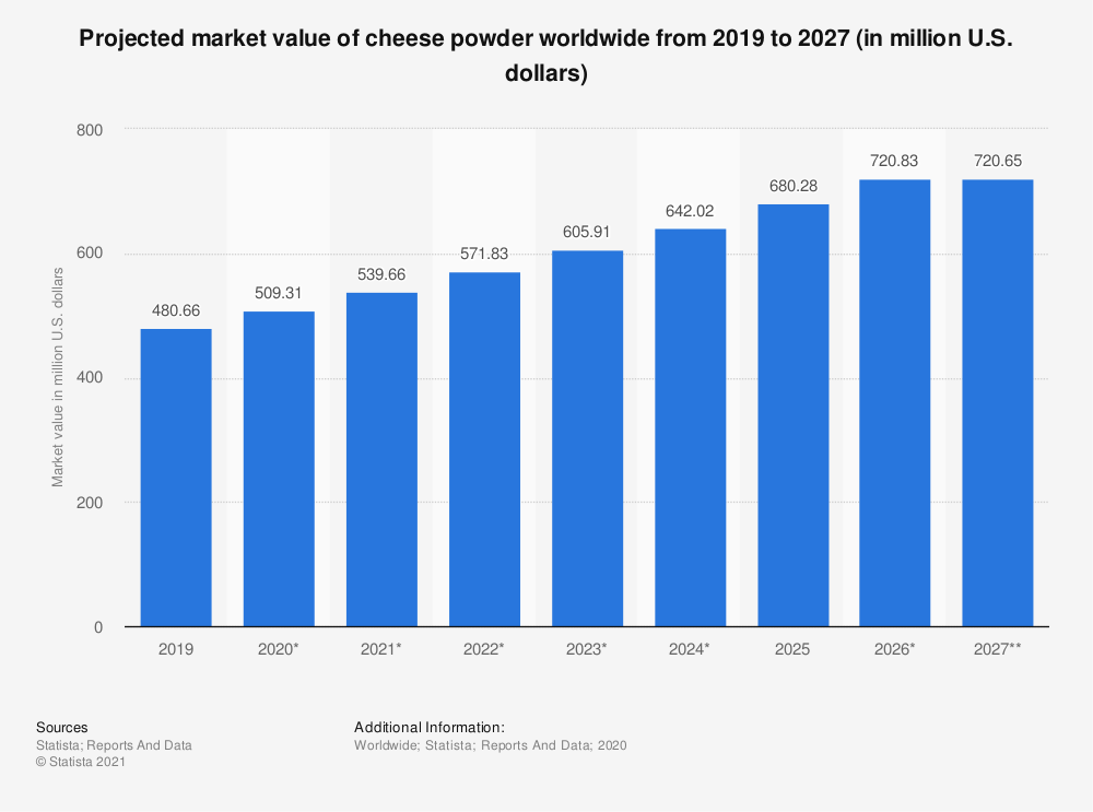 Statistic: Projected market value of cheese powder worldwide from from 2017 to 2022 (in million U.S. dollars) | Statista
