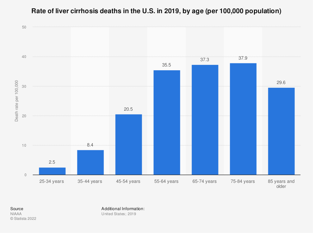 Statistic: Rate of liver cirrhosis deaths in the U.S. in 2015, by age (per 100,000 population) | Statista