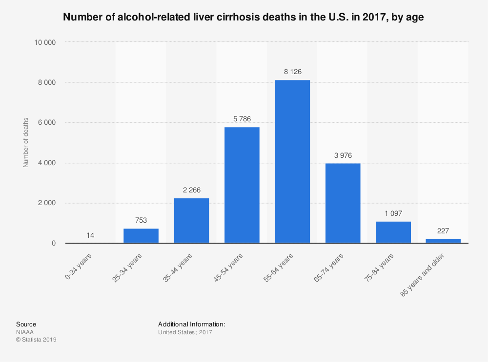 Statistic: Number of alcohol-related liver cirrhosis deaths in the U.S. in 2015, by age | Statista