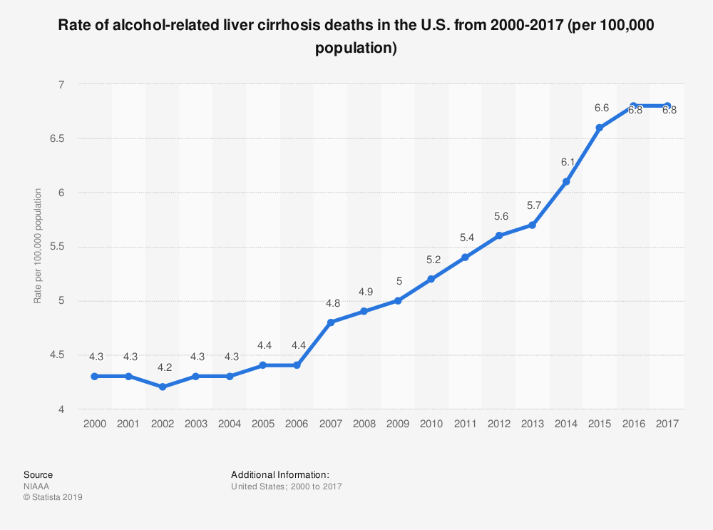 Statistic: Rate of alcohol-related liver cirrhosis deaths in the U.S. from 2000-2017 (per 100,000 population) | Statista