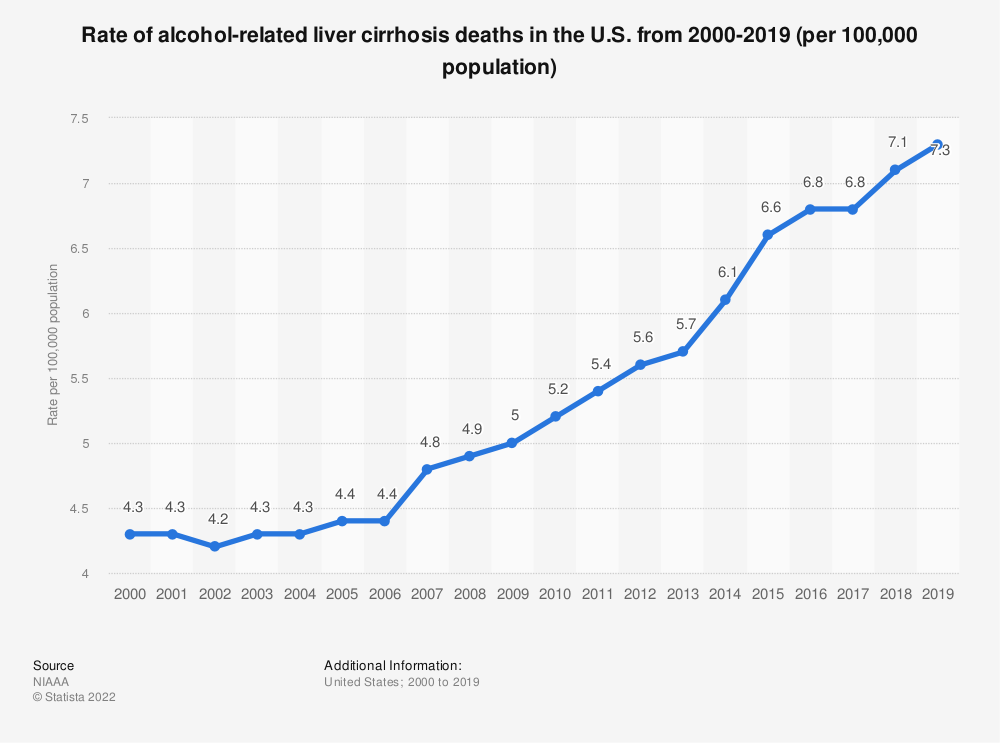 Statistic: Rate of alcohol-related liver cirrhosis deaths in the U.S. from 2000-2015 (per 100,000 population) | Statista