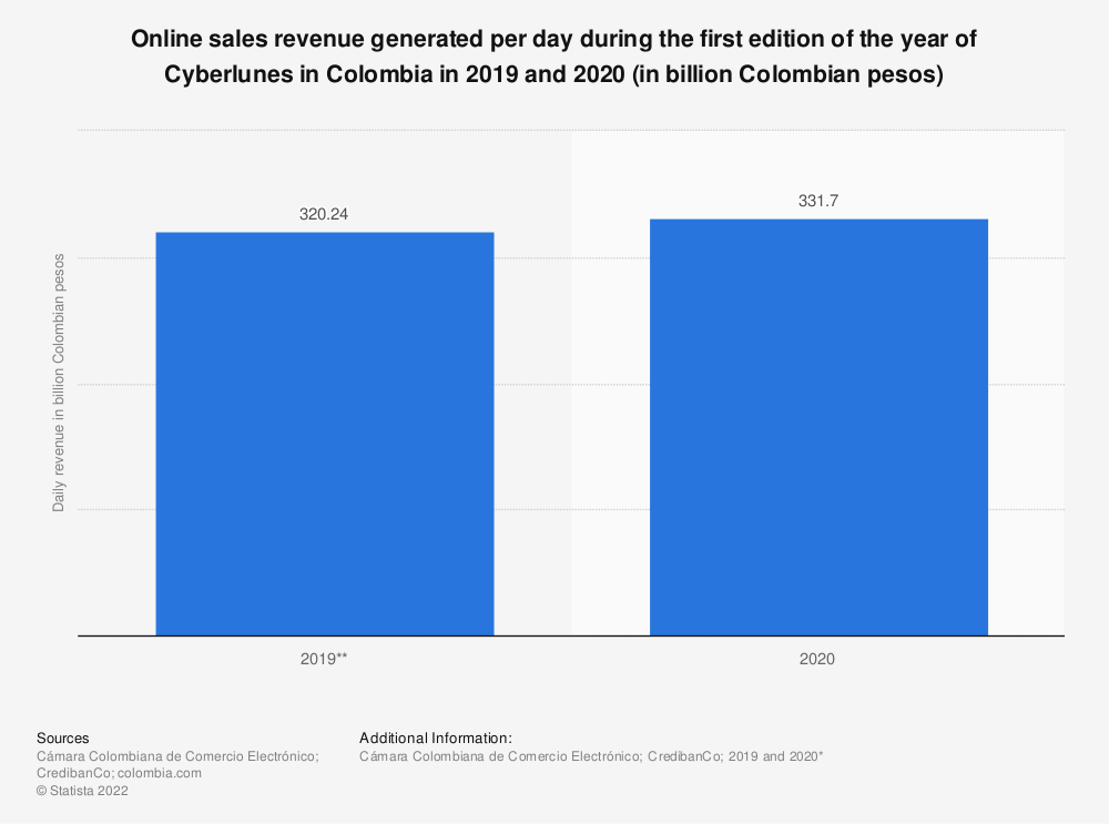 Statistic: Online sales revenue generated per day during the first edition of the year of Cyberlunes in Colombia in 2019 and 2020 (in billion Colombian pesos) | Statista