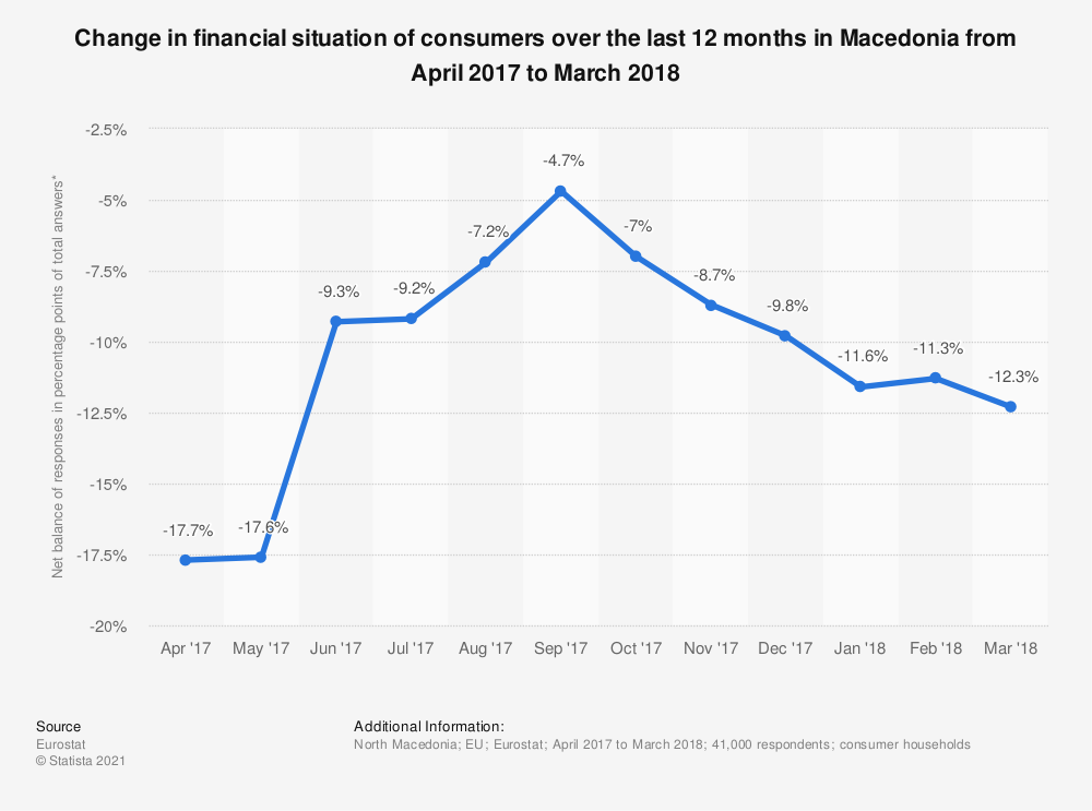 Statistic: Change in financial situation of consumers over the last 12 months in Macedonia from April 2017 to March 2018 | Statista