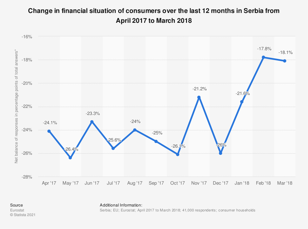 Statistic: Change in financial situation of consumers over the last 12 months in Serbia from April 2017 to March 2018 | Statista
