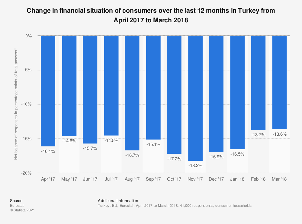 Statistic: Change in financial situation of consumers over the last 12 months in Turkey from April 2017 to March 2018 | Statista