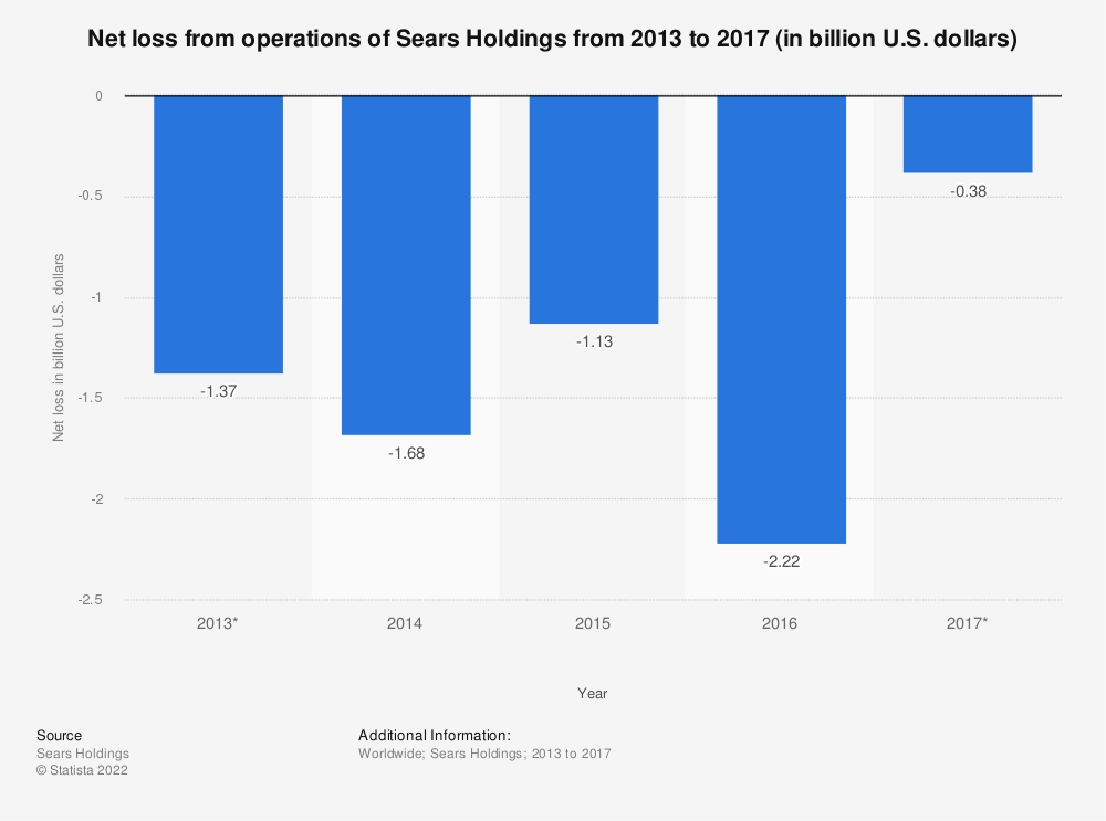 Statistic: Net loss from operations of Sears Holdings from 2013 to 2017 (in billion U.S. dollars) | Statista