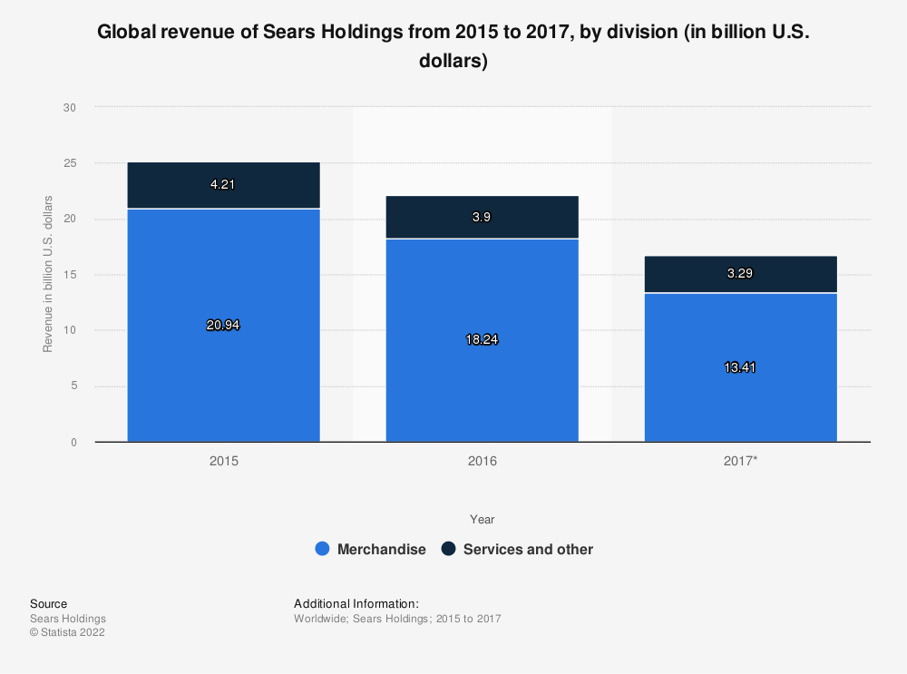 Statistic: Global revenue of Sears Holdings from 2015 to 2017, by division (in billion U.S. dollars)   Statista