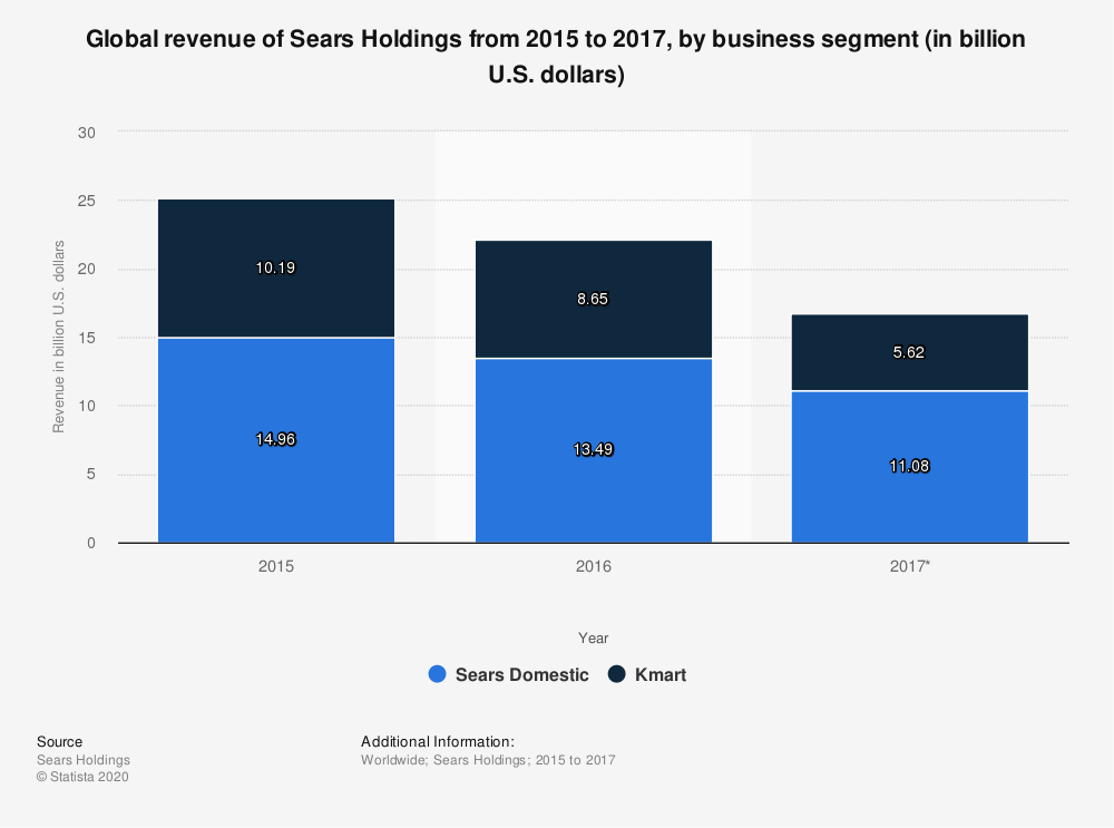 Statistic: Global revenue of Sears Holdings from 2015 to 2017, by business segment (in billion U.S. dollars)   Statista