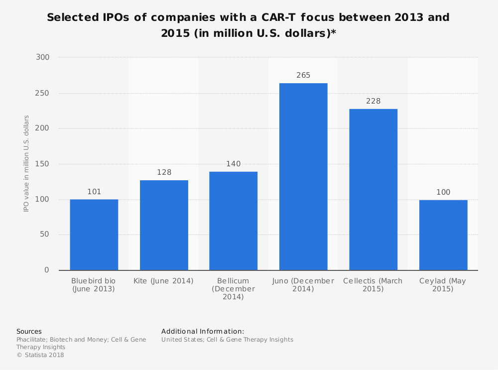 Statistic: Selected IPOs of companies with a CAR-T focus between 2013 and 2015 (in million U.S. dollars)* | Statista