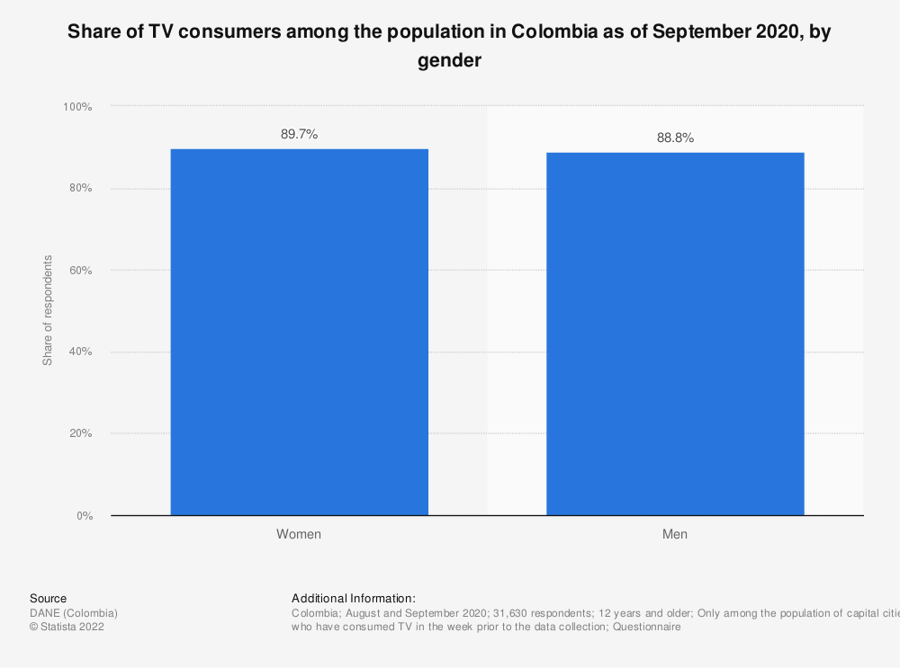Statistic: Share of TV consumers among the population in Colombia in 2017, by gender | Statista