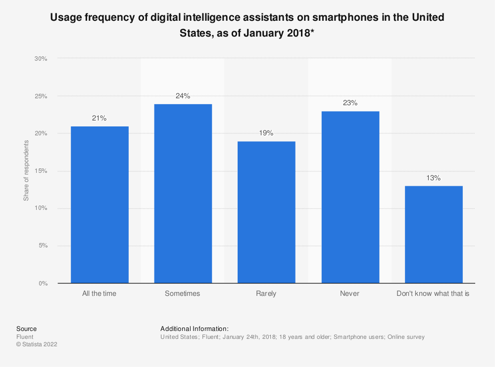 Statistic: Usage frequency of digital intelligence assistants on smartphones in the United States, as of January 2018* | Statista