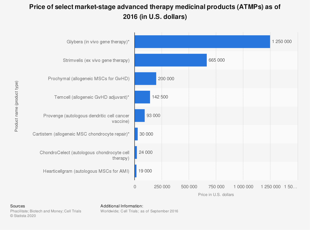 Statistic: Price of select market-stage advanced therapy medicinal products (ATMPs) as of 2016 (in U.S. dollars) | Statista