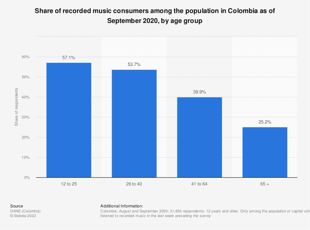 Statistic: Share of recorded music consumers among the population in Colombia in 2017, by age group | Statista
