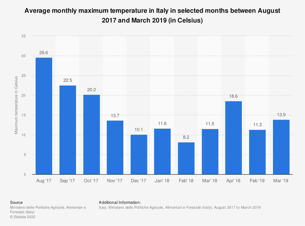 Statistic: Average monthly maximum temperature in Italy in selected months between August 2017 and March 2019 (in Celsius) | Statista
