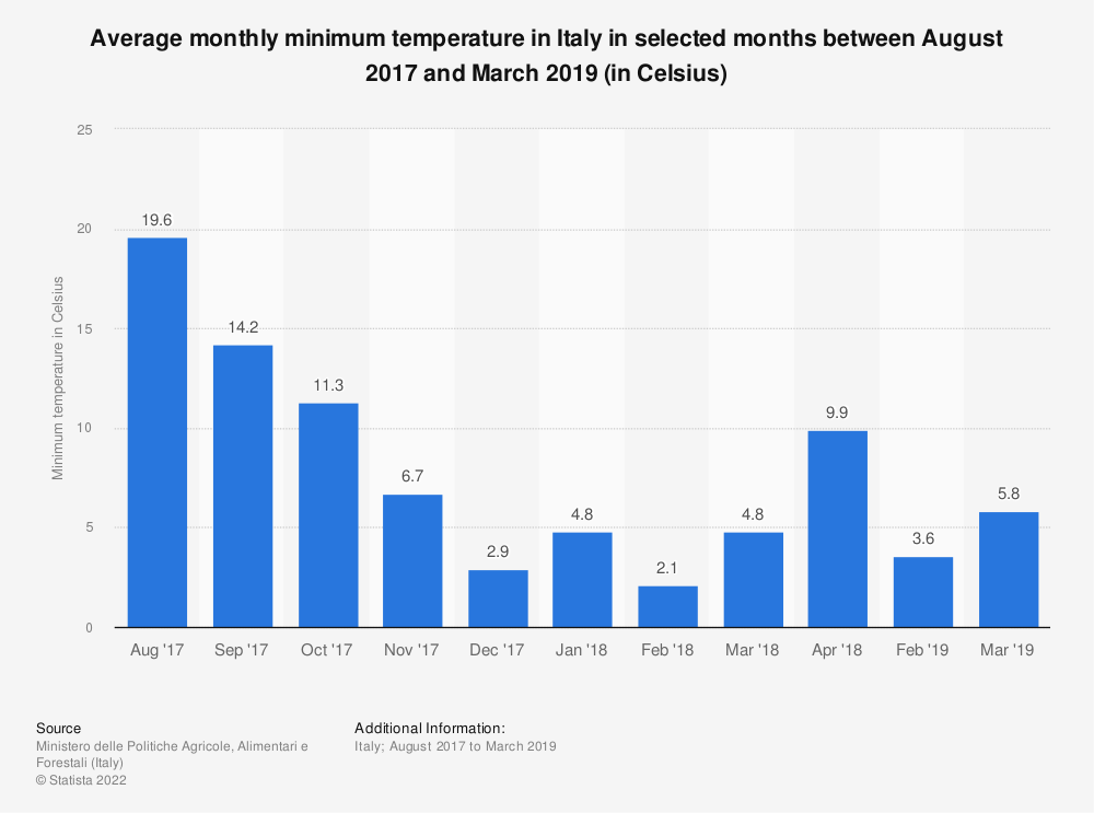 Statistic: Average monthly minimum temperature in Italy in selected months between August 2017 and March 2019 (in Celsius) | Statista