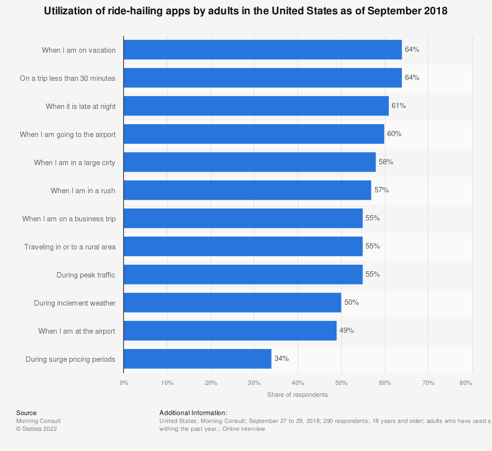 Statistic: Utilization of ride-hailing apps by adults in the United States as of September 2018 | Statista