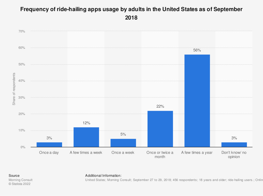 Statistic: Frequency of ride-hailing apps usage by adults in the United States as of September 2018 | Statista
