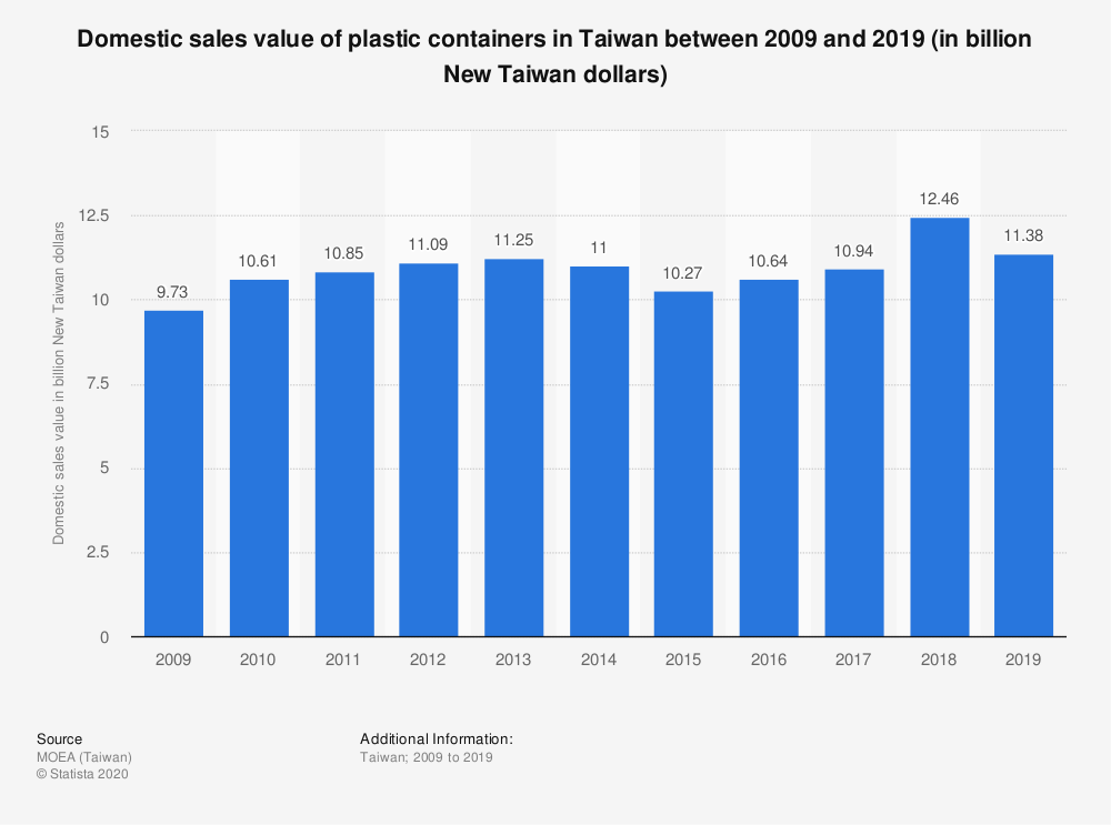 Statistic: Domestic sales value of plastic containers in Taiwan between 2009 and 2019 (in billion New Taiwan dollars) | Statista