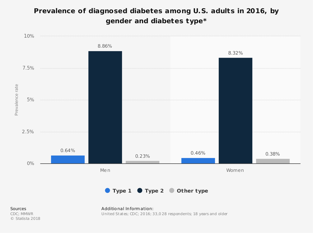 Statistic: Prevalence of diagnosed diabetes among U.S. adults in 2016, by gender and diabetes type* | Statista