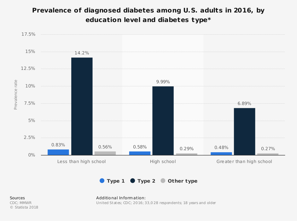 Statistic: Prevalence of diagnosed diabetes among U.S. adults in 2016, by education level and diabetes type* | Statista