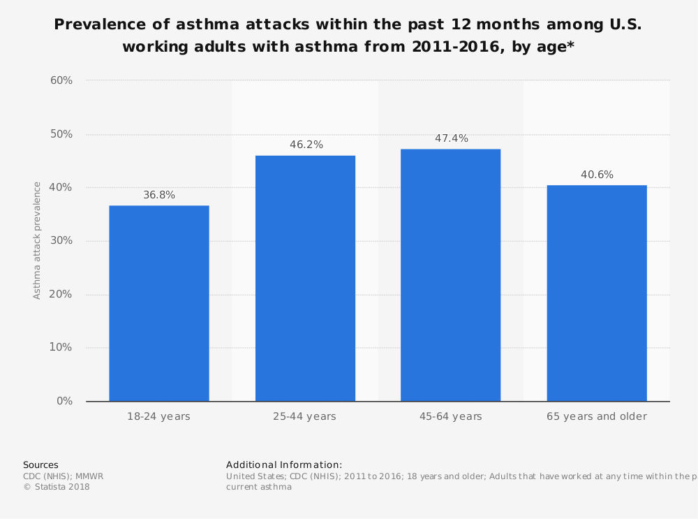 Statistic: Prevalence of asthma attacks within the past 12 months among U.S. working adults with asthma from 2011-2016, by age* | Statista